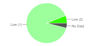 Pie chart showing the latest pollution levels in Scotland