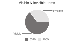 Visible & Invisible Items