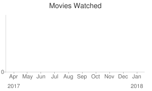 Movies Watched