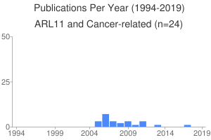 Publications Per Year (1994-2019)