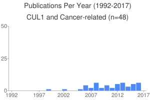 Publications Per Year (1992-2017)