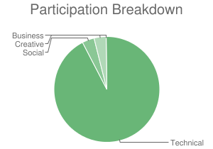 Participation Breakdown
