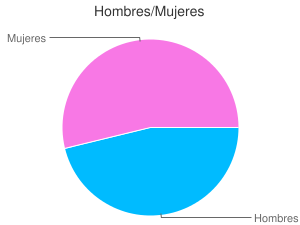 Hombres/Mujeres