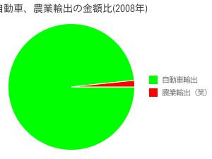 自動車、農業輸出の金額比(2008年)