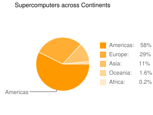 Supercomputers across Continents