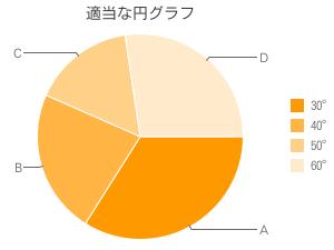 適当な円グラフ