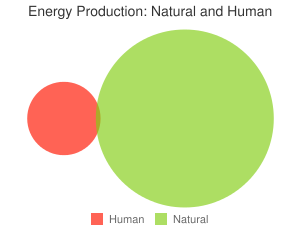 Energy Production: Natural and Human