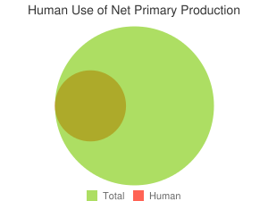 Human Use of Net Primary Production