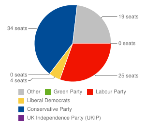 Pie chart showing seats per party