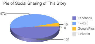 Social Shares of This Story