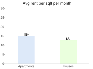 Bangalore Property Rent Graph