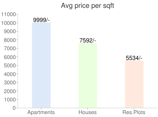 Bangalore Property Price Graph