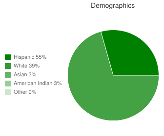 La Venture Middle School Demographics