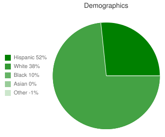 Newgulf Elementary Demographics