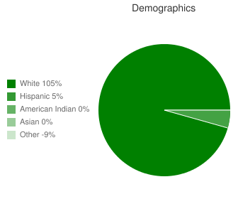 Greeley-Wolbach Sr High School Demographics