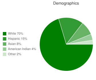 Cedarcrest School Demographics