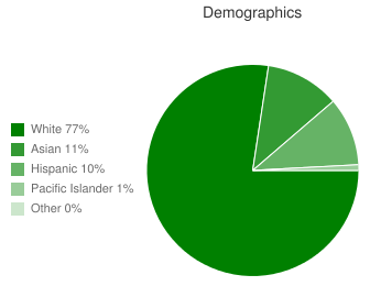 Robert F  Drummond Demographics