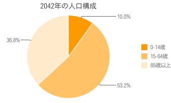 2042年の人口構成