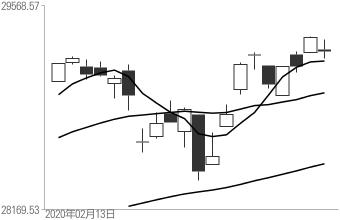 ローソク足+移動平均線