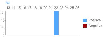 Minutes Last 14 Days