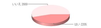 妊娠の確率