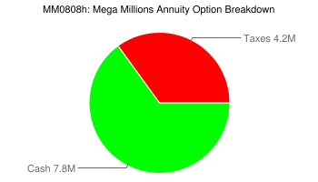 MM Annuity Breakdown
