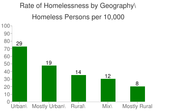 Rate of Homelessness By Geography