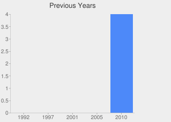 A graph showing how }The Animal Protection Party's losses have changed over time.