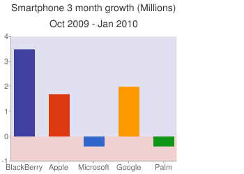 Smartphone Growth (Millions) from October 2009 to January 2010