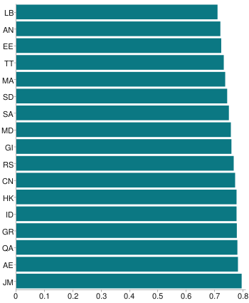 Gallery chart