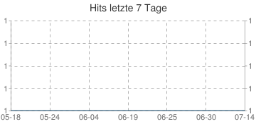 Letzte 7 Tage