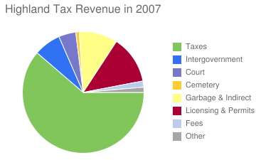 Highland Tax Revenue in 2006