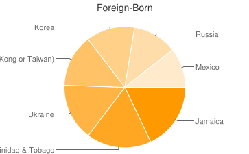 Most Common Foreign Birthplaces in Baltimore