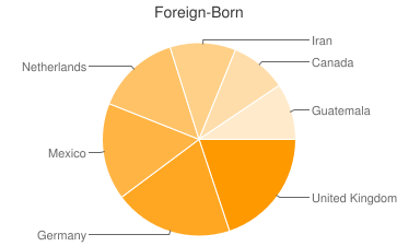 Most Common Foreign Birthplaces in Dewey