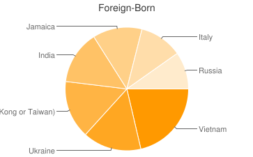 Most Common Foreign Birthplaces in Philadelphia