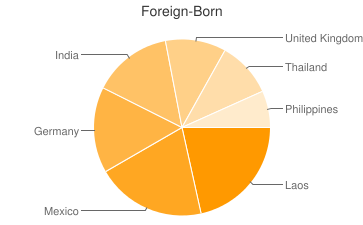 Most Common Foreign Birthplaces in54902
