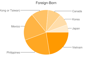 Most Common Foreign Birthplaces in Seattle