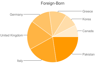 Most Common Foreign Birthplaces in11778