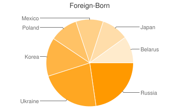 Most Common Foreign Birthplaces in Buffalo Grove