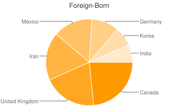 Most Common Foreign Birthplaces in Newport Beach