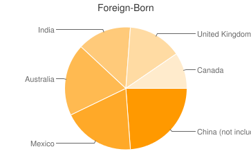 Most Common Foreign Birthplaces in Sherwood