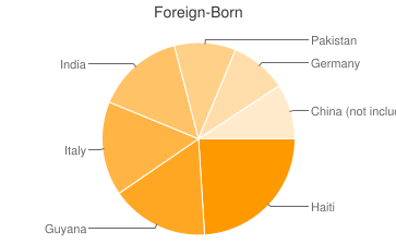 Most Common Foreign Birthplaces in11953