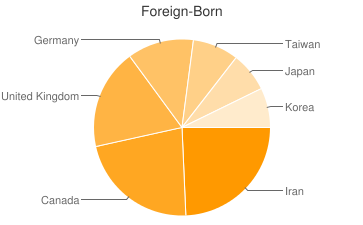 Most Common Foreign Birthplaces in92660