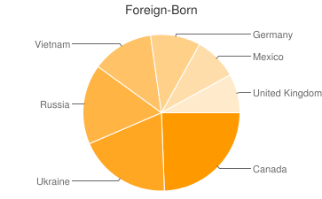 Most Common Foreign Birthplaces in Spokane