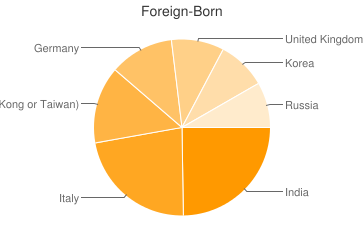 Most Common Foreign Birthplaces in Pittsburgh