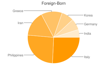 Most Common Foreign Birthplaces in Fallston