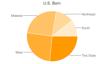 Most Common US Birthplaces in86305