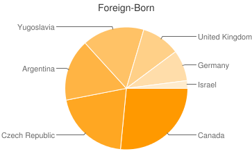 Most Common Foreign Birthplaces in Twin Lake