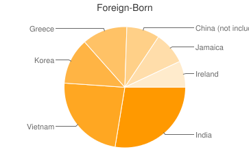 Most Common Foreign Birthplaces in19082