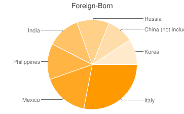 Most Common Foreign Birthplaces in Staten Island